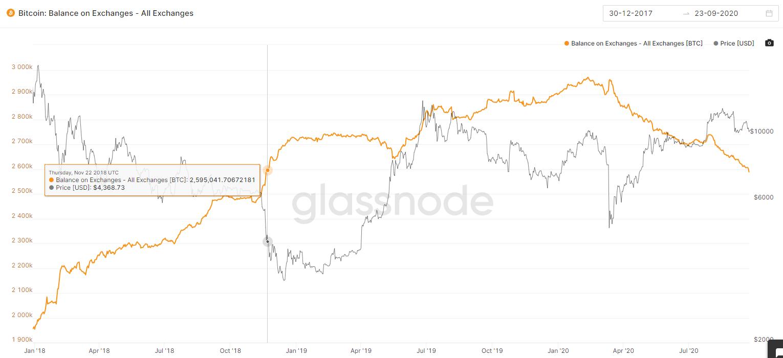 Балансы биткоин-бирж уменьшились до отметок конца 2018 года