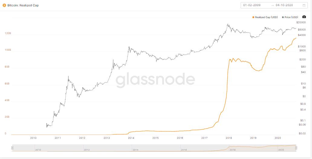 Инвестор Tesla предсказал рост капитализации биткоина до  трлн