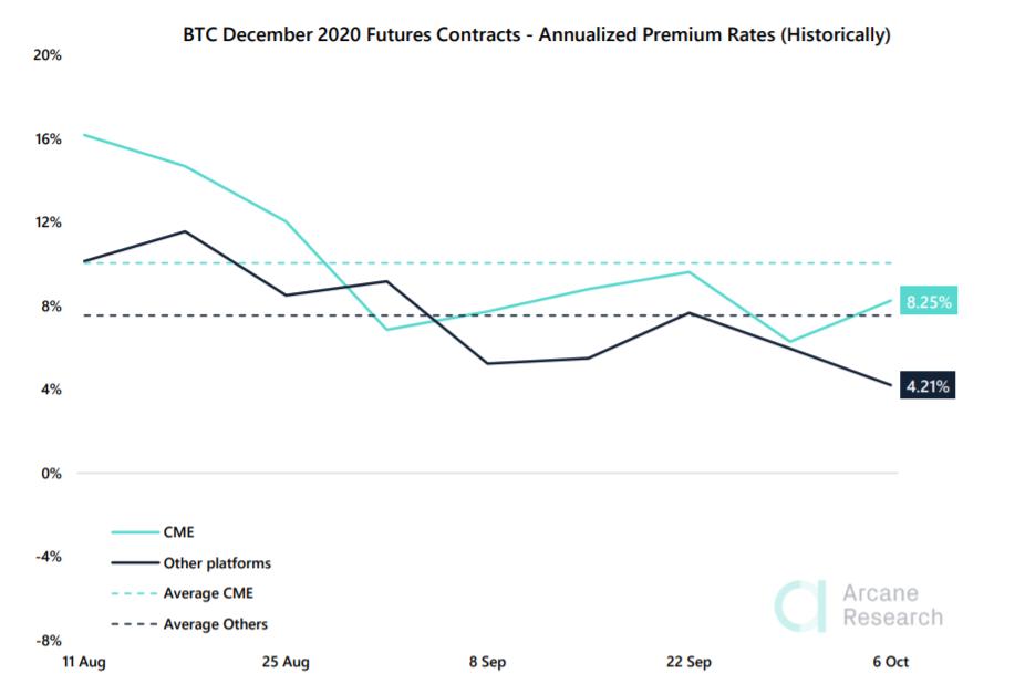 Arcane Research: снижение доли BitMEX пойдет на пользу рынку криптовалютных деривативов