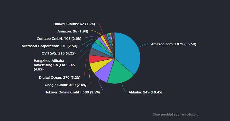 Энтони Помплиано: Amazon может отключить множество DeFi-приложений