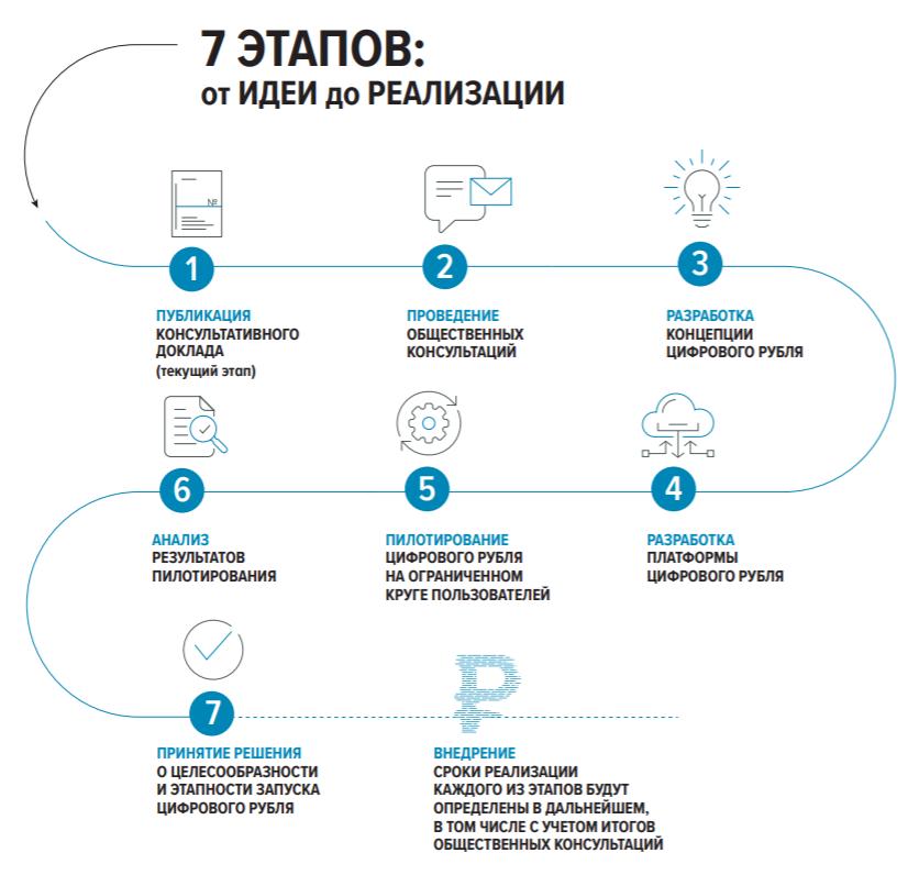 Общедоступность и отслеживаемость: каким Банк России видит цифровой рубль