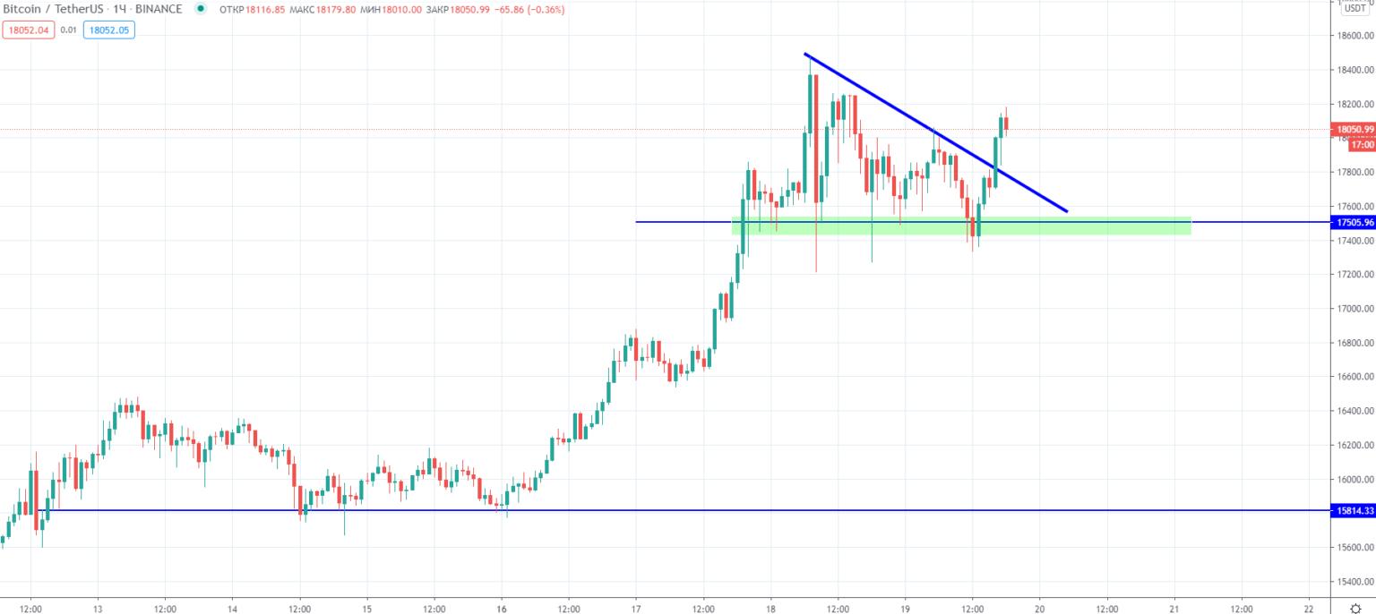 Трейдер обозначил следующую цель для цены биткоина на пути к историческому максимуму