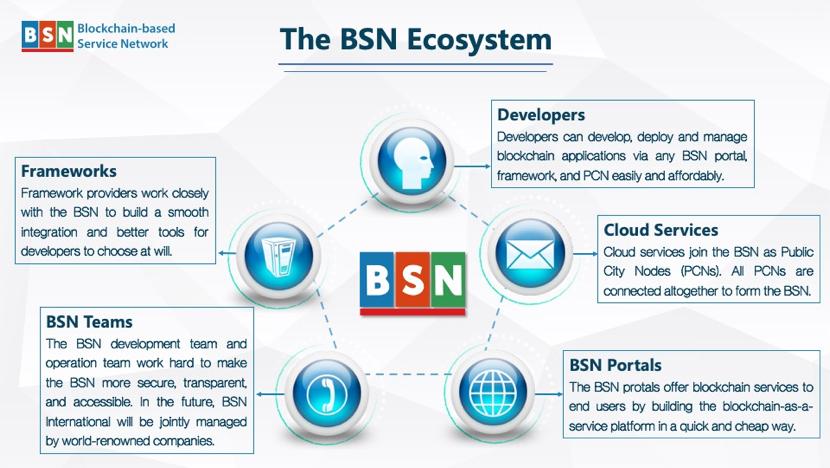 Китайская платформа BSN интегрирует цифровой юань с 30 публичными блокчейнами