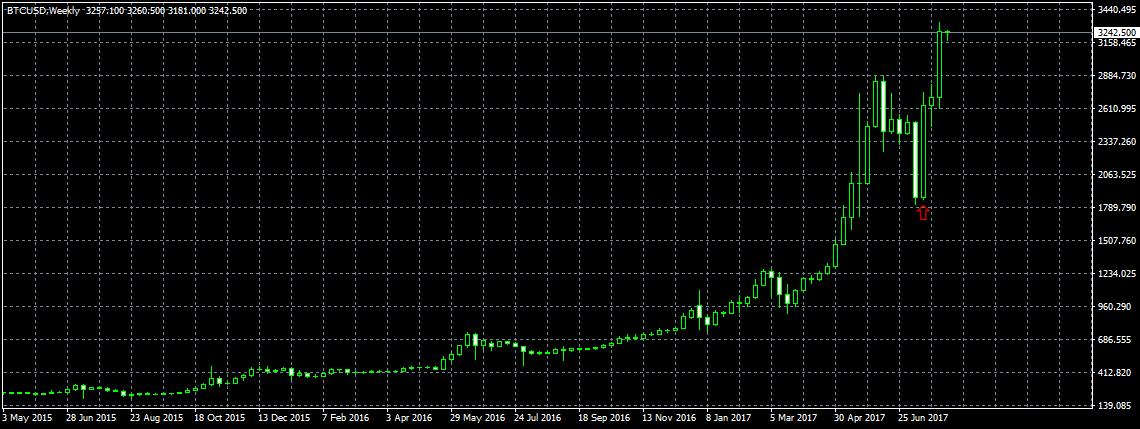 Анализ цены биткоина: кто не купил по $2000, тот купит по $3000