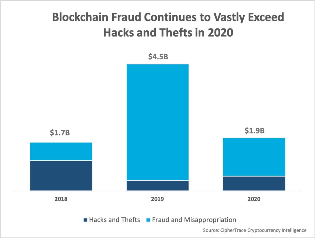 В CipherTrace оценили ущерб от криптовалютных скамов и взломов 2020 года в $1,9 млрд
