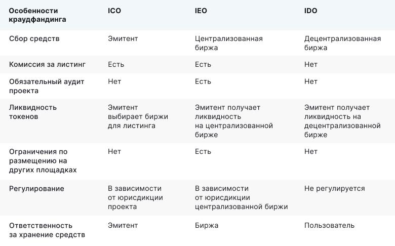 Зачем проекту IDO? Рассказывает CoinsPaid