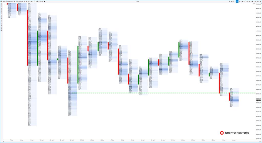 Трейдер рассказал о вероятности продолжения нисходящего тренда цены биткоина