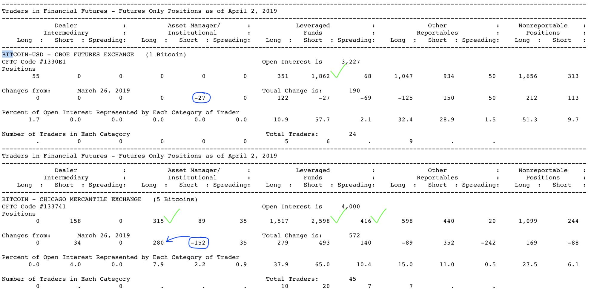 Анализ фьючерсных отчетов: ажиотаж на перепутье