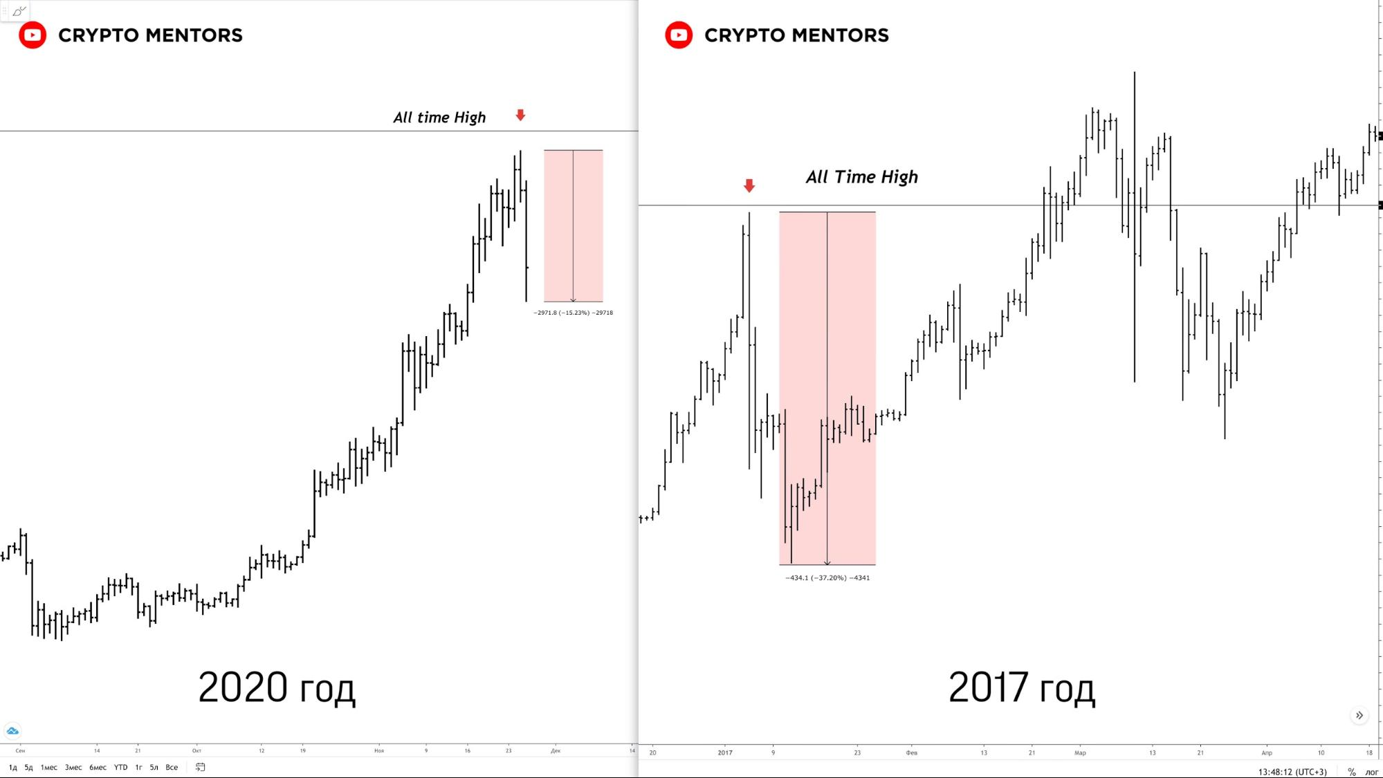 Трейдер оценил вероятные движения цены биткоина после коррекции