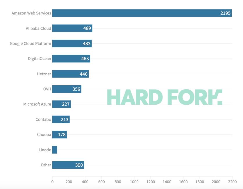 Более 60% нод сети Ethereum размещены на централизованных облачных сервисах