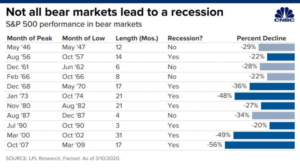 S&P 500 in bear markets