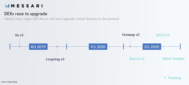 Messari: токены DEX выросли в пять раз быстрее их централизованных аналогов