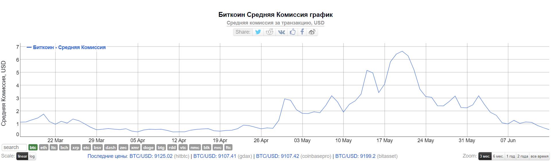 Время подтверждения транзакций биткоина снизилось на 97% за месяц