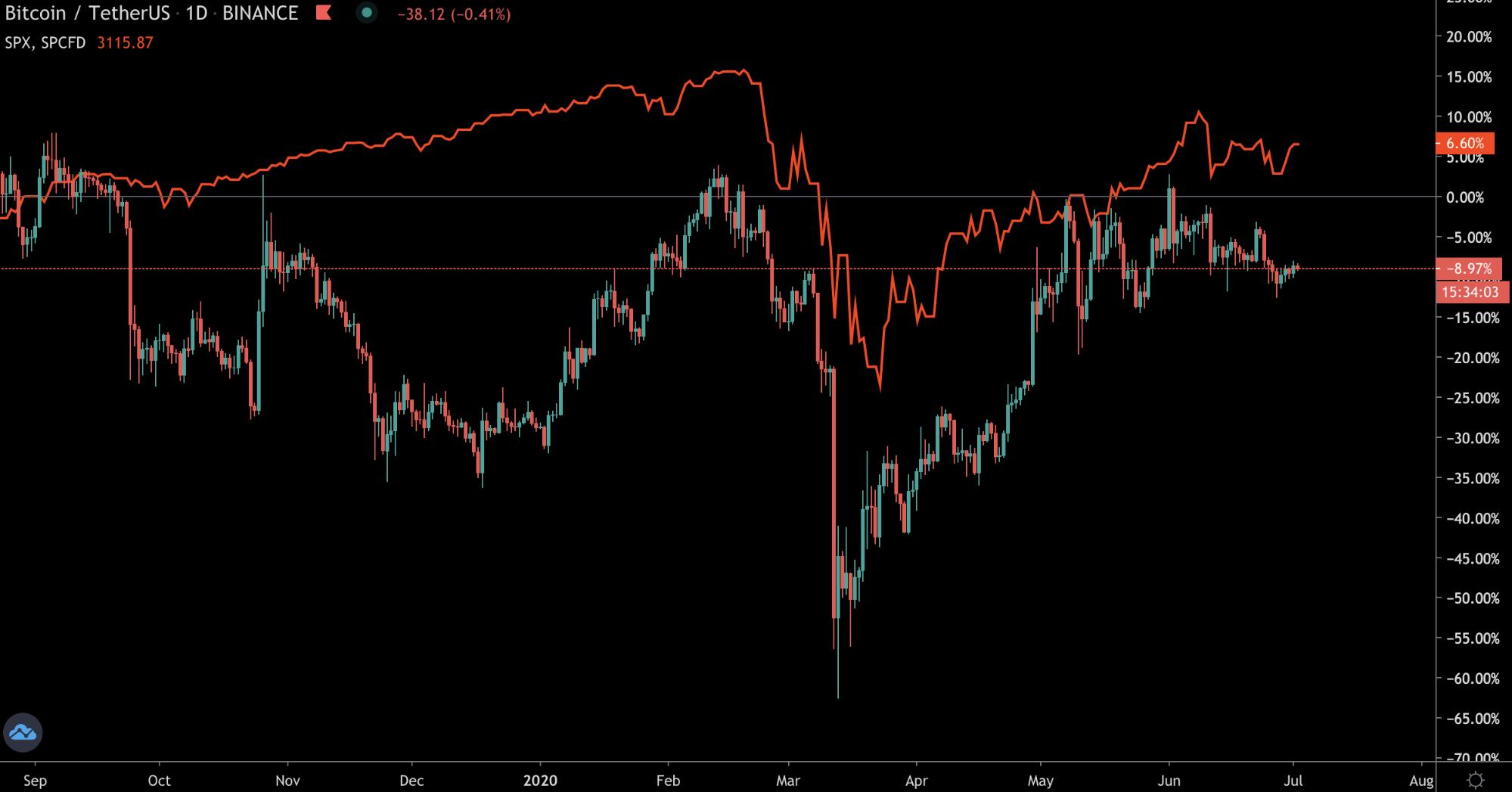 Трейдер рассказал о новых сигналах для цены биткоина