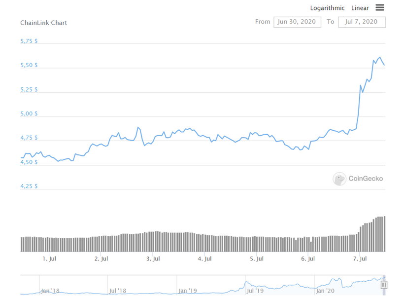 Chainlink обновила исторический максимум на фоне притока средств на биржи
