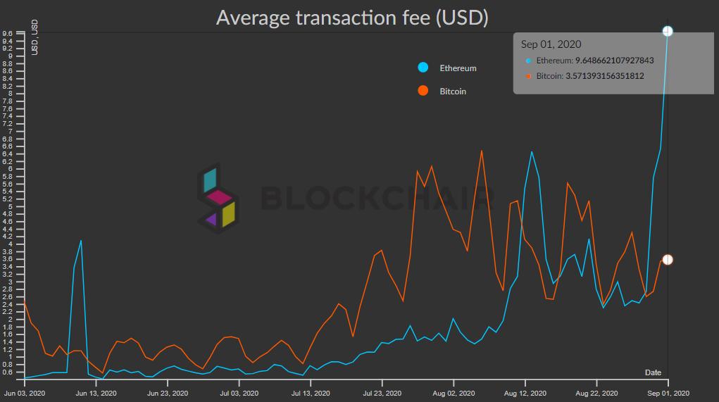 Средний размер комиссий в сети Ethereum приблизился к . Цена криптовалюты достигла 0