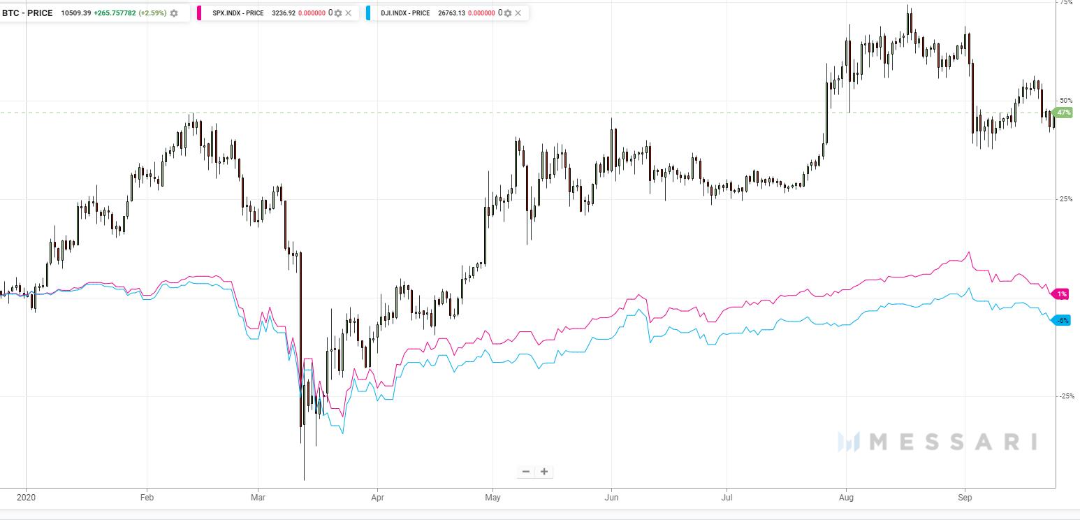 Мнение: биткоин упадет ниже 00 в случае обвала фондового рынка