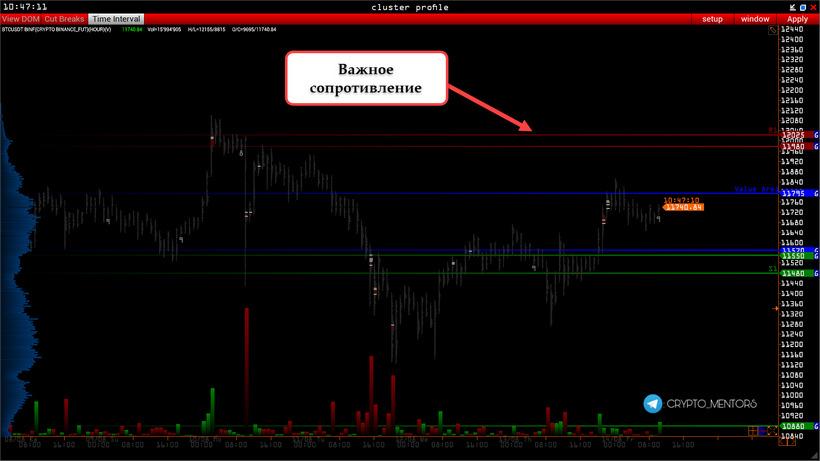 Трейдер рассказал, за какими ценовыми уровнями биткоина стоит наблюдать