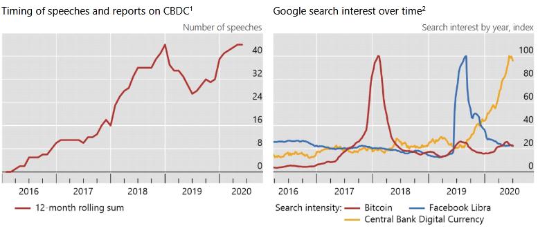 Что такое цифровая валюта центробанков?