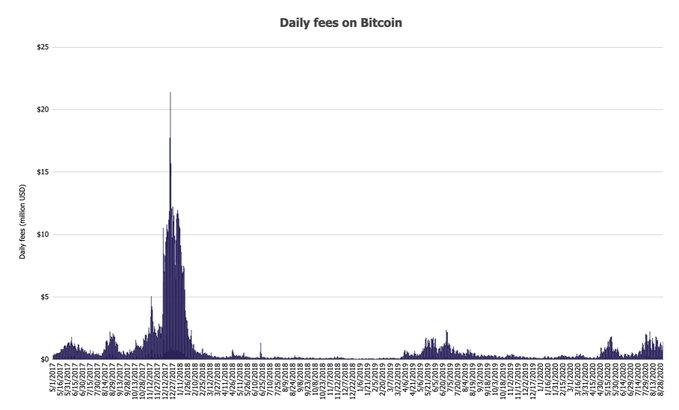 Майнеры Ethereum получили рекордные комиссии за один день
