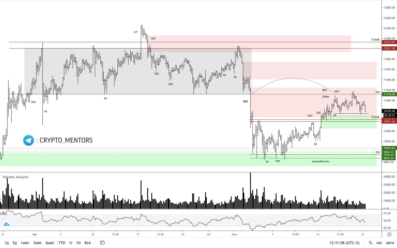 Трейдер рассказал об отметках, указывающих на медвежий тренд биткоина