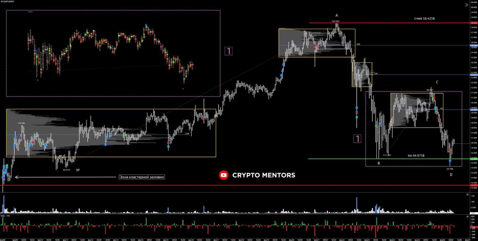 Трейдер назвал ориентир для продолжения коррекции цены биткоина