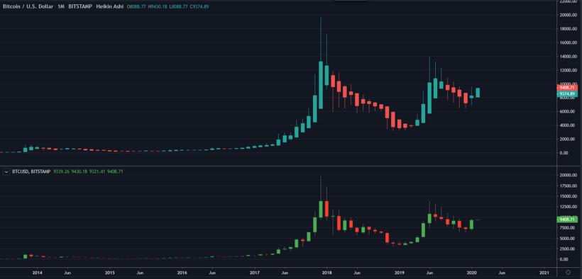 bitcoin strategia hodl