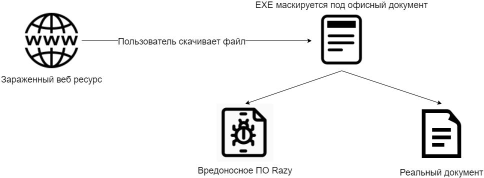 Похищающий криптовалюты троян нашли на сайте правительства Казахстана