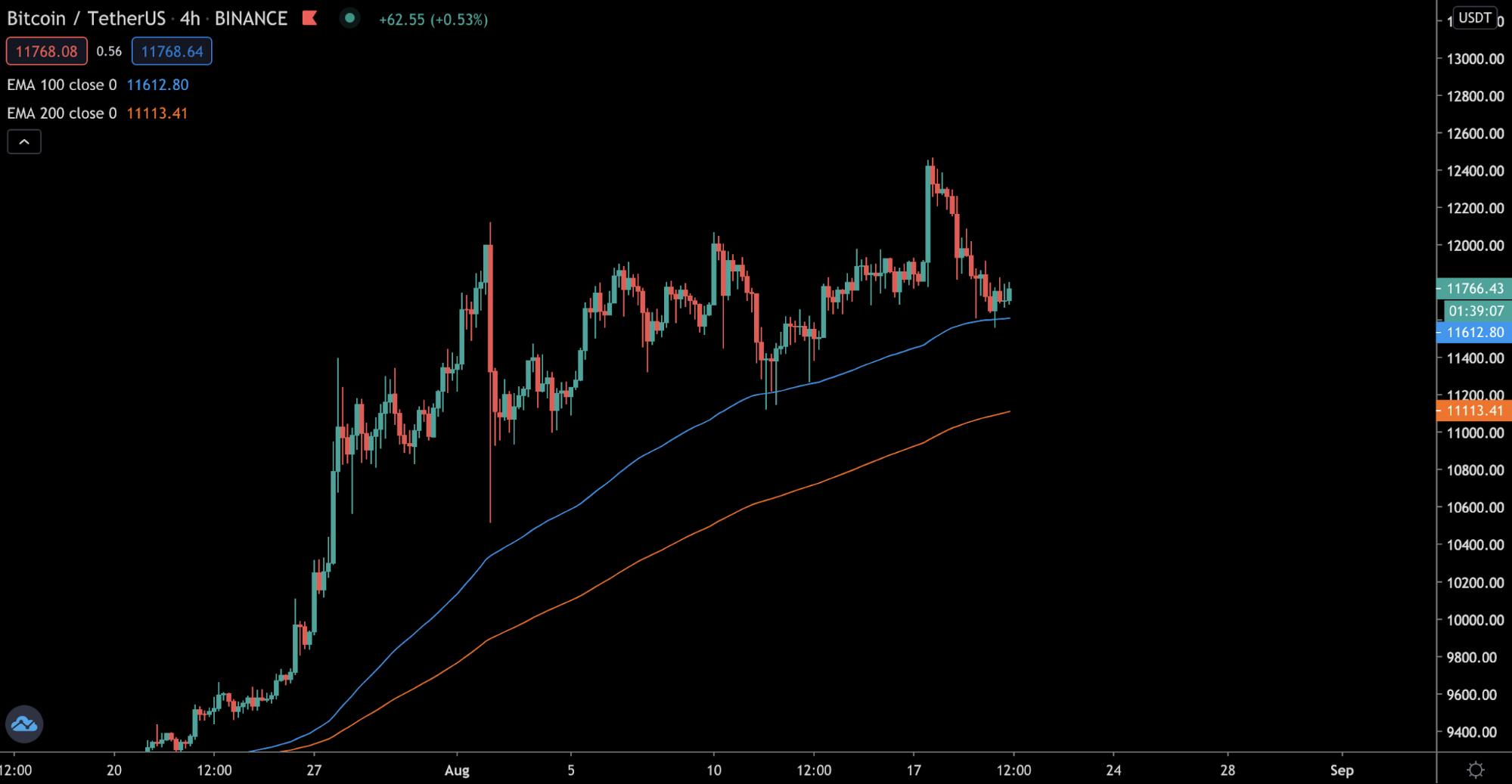 Трейдер рассказал, устоит ли уровень поддержки цены биткоина