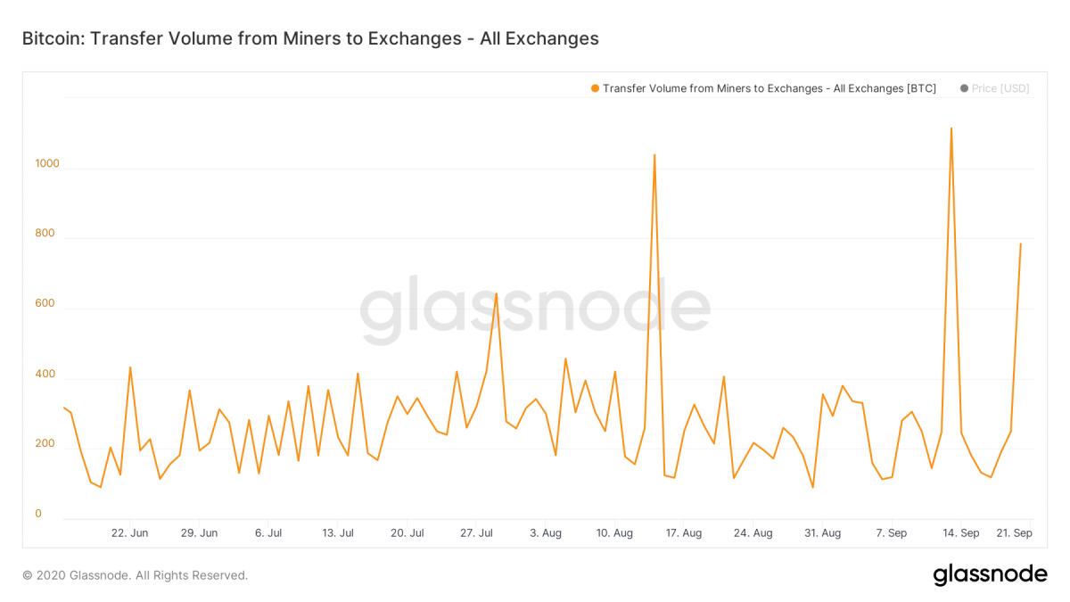 Цена биткоина упала ниже  400 на фоне усиления притока средств на биржи