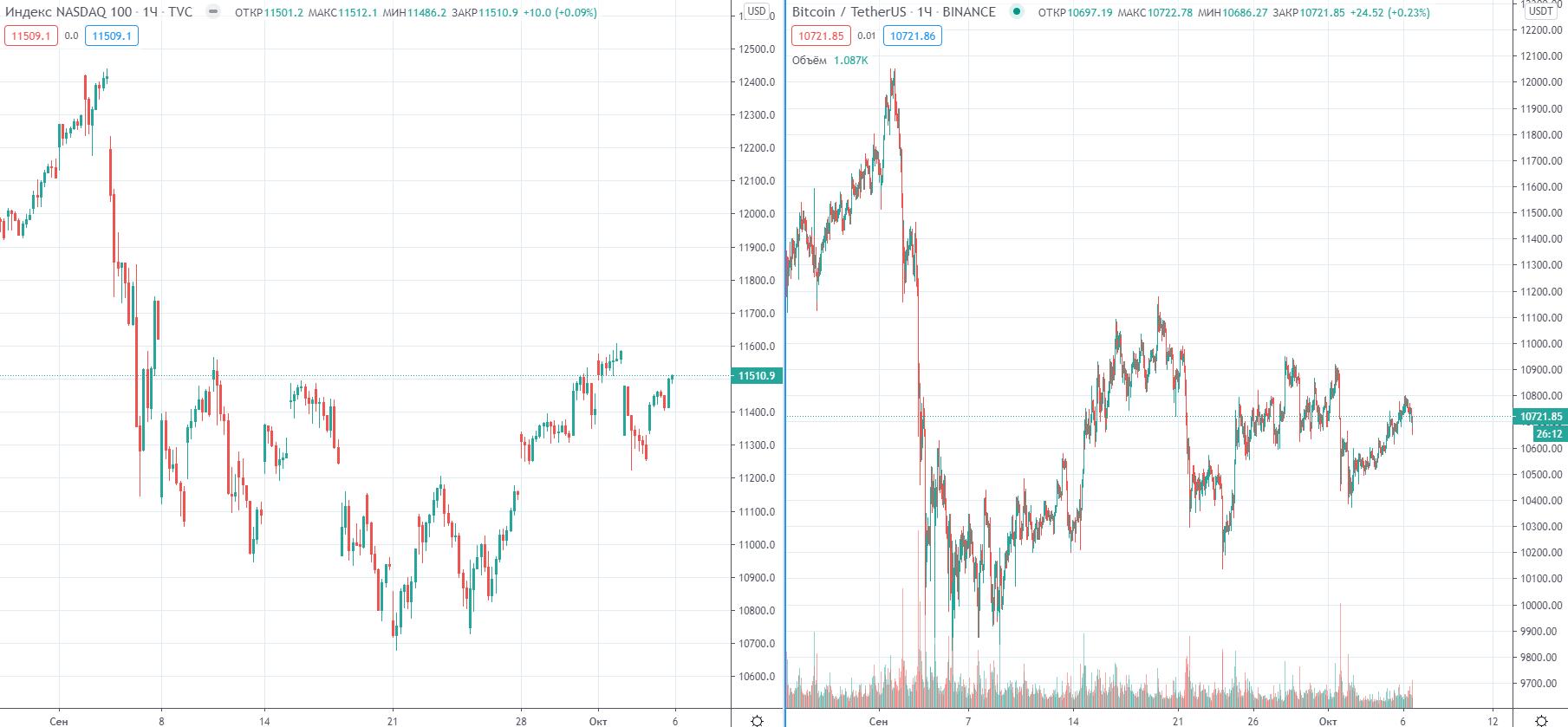 Трейдер рассказал о долгосрочных перспективах цены биткоина