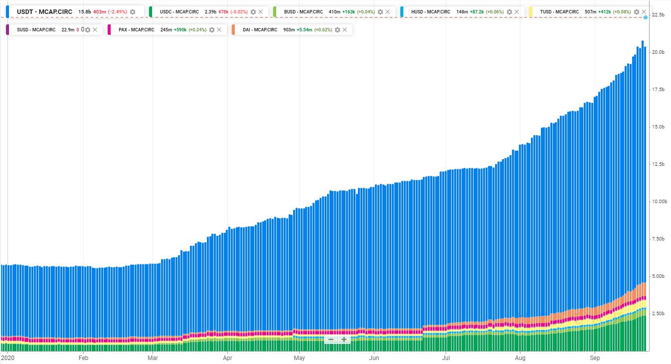 Отчет ForkLog: в сентябре оборот децентрализованных бирж достиг ,5 млрд