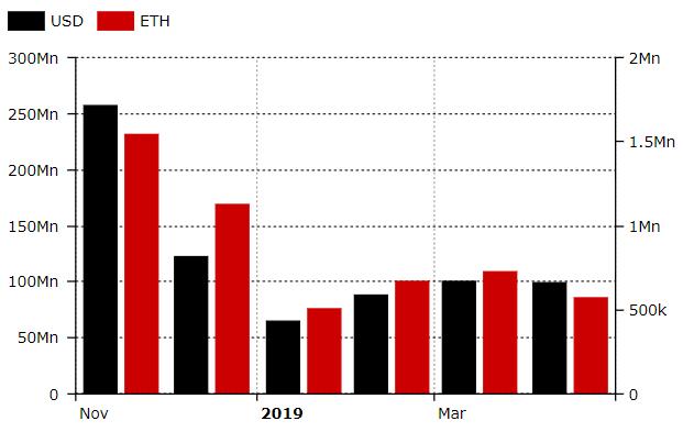 Объем торгов на децентрализованных биржах превысил рекордные в 2019 году 0 млн