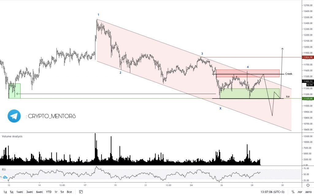 Трейдер рассказал об изменении ситуации по цене биткоина