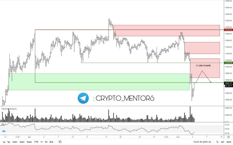 Трейдер рассказал, вырастет ли цена биткоина выше  000 в сентябре