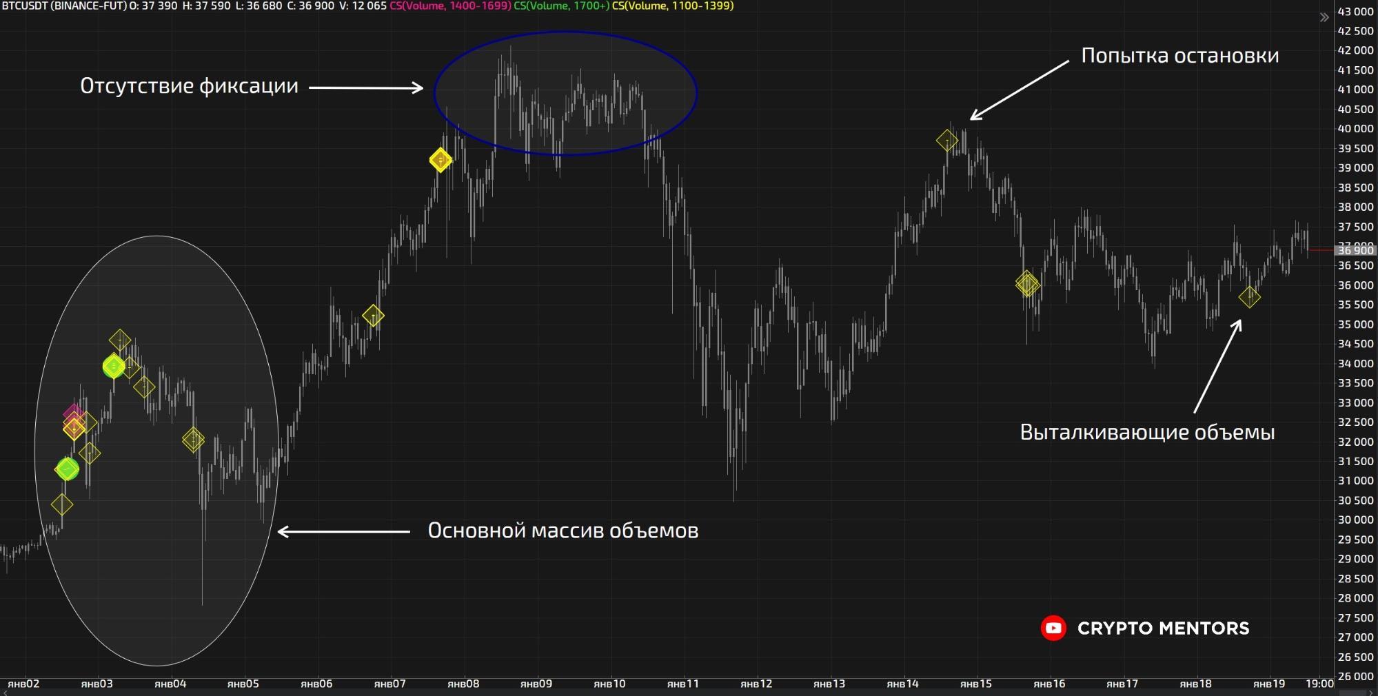 Трейдер назвал условие роста цены биткоина к $50 000