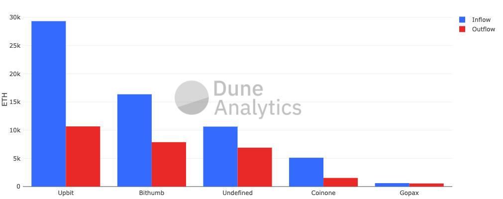 Исследование: за высокими Ethereum-комиссиями стоит пирамида PlusToken