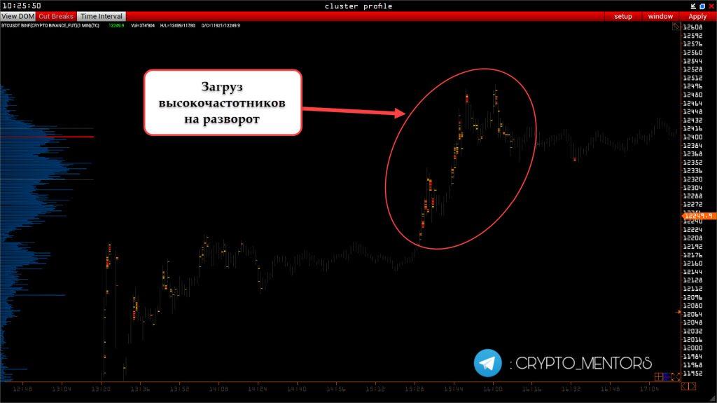 Трейдер рассказал, к какой отметке может упасть цена биткоина