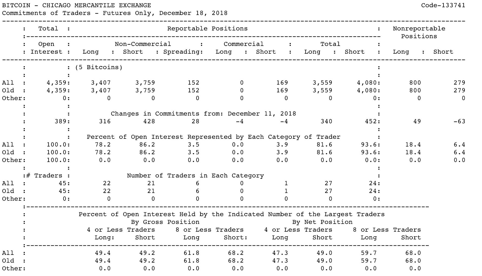 Как прогнозировать цену биткоина по фьючерсным отчетам