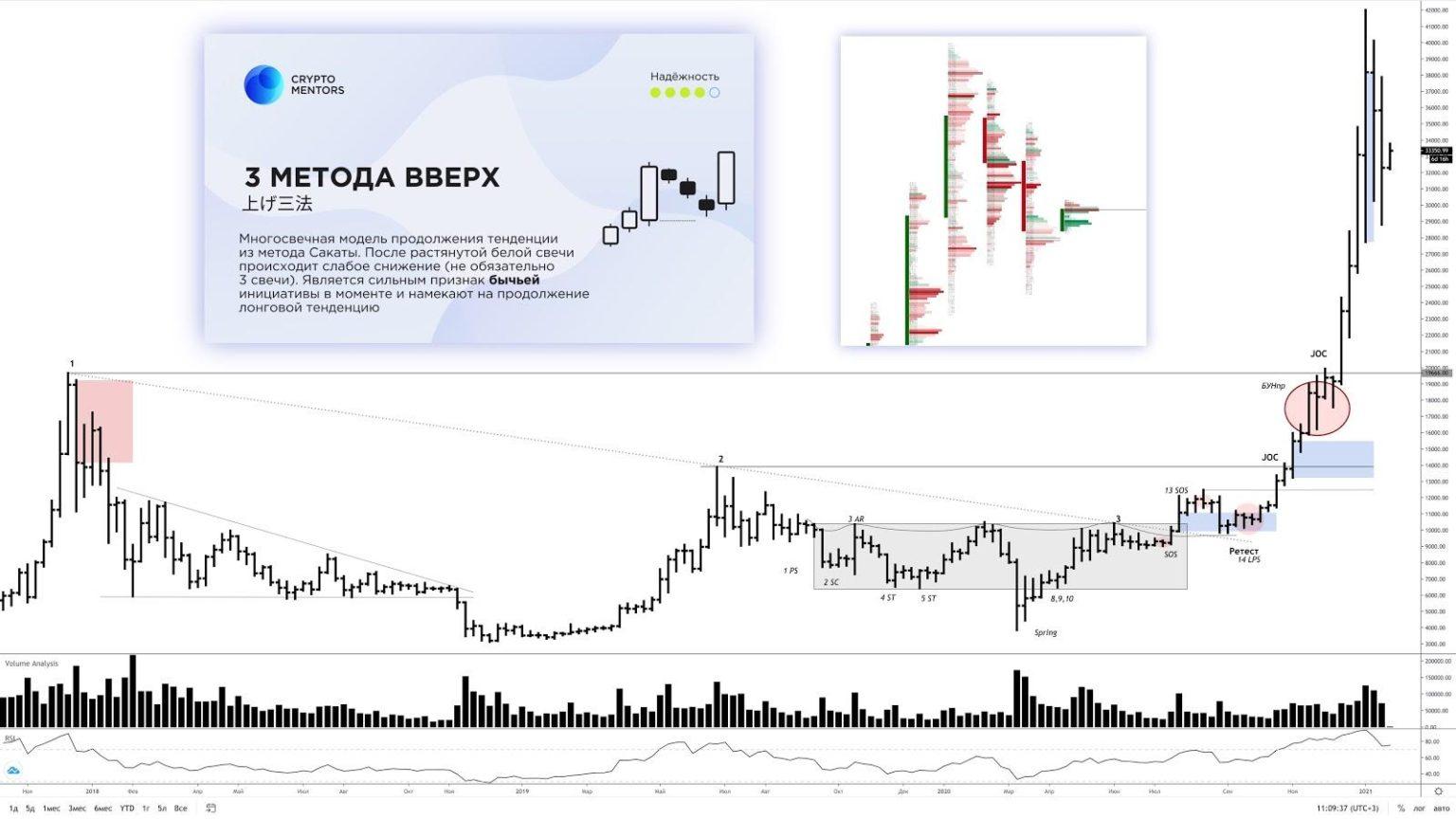 Трейдер рассказал о вероятности падения цены биткоина до $20 000