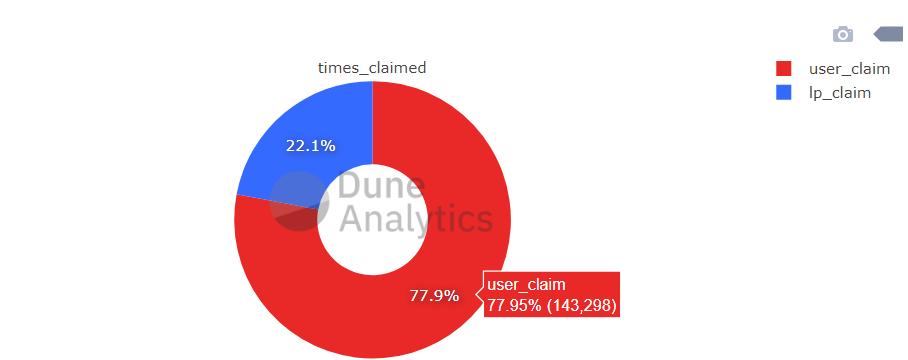 Uniswap распределила 113 млн токенов UNI среди пользователей