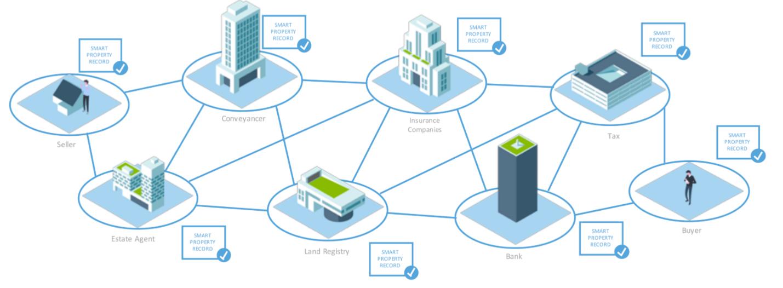 Блокчейн в ипотечном кредитовании и другие важные инициативы по внедрению технологии