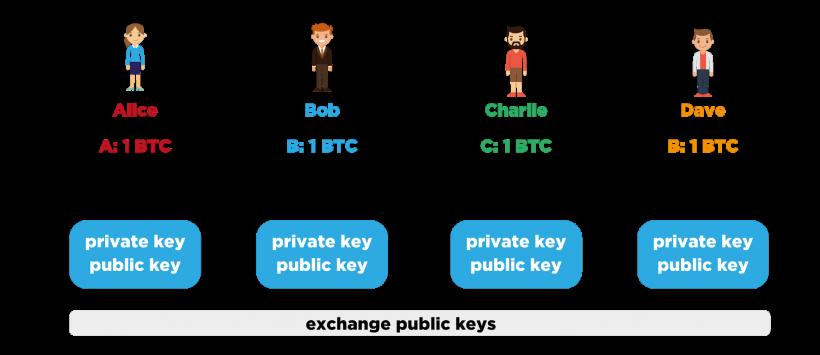 Конфиденциальность в криптовалютах: основные методы и их применение