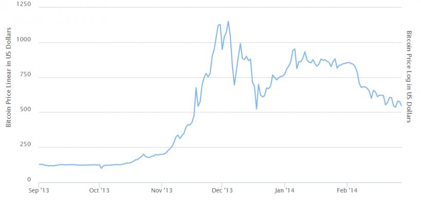 Бесконечная история: обрушат ли цену биткоина выплаты инвесторам Mt. Gox?