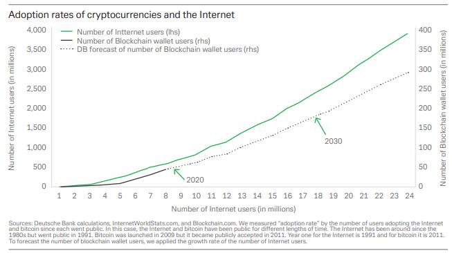 Deutsche Bank провел аналогию между биткоином и интернетом