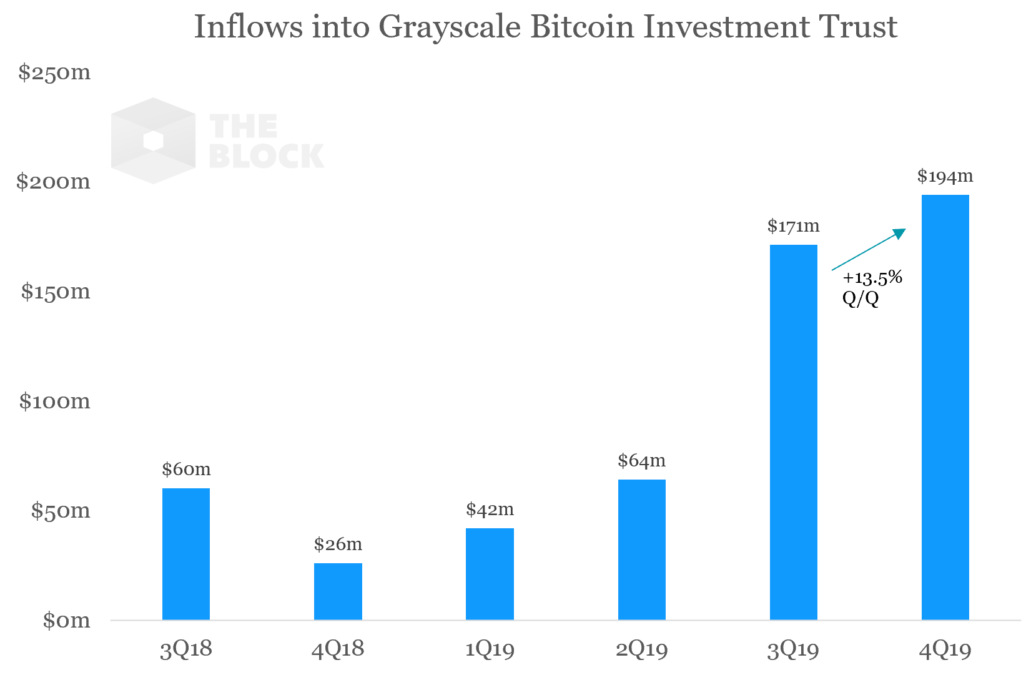 Inflows into Grayscale Bitcoin Investment Trust