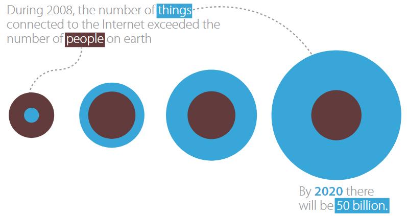 Интернет вещей и блокчейн: проблемы, преимущества и сферы применения