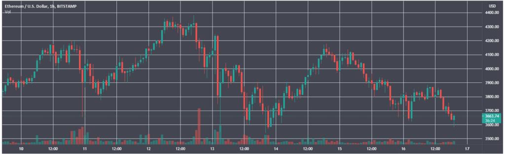 Итоги недели: цена Ethereum обновила максимум, а Tesla отказалась от платежей в биткоине