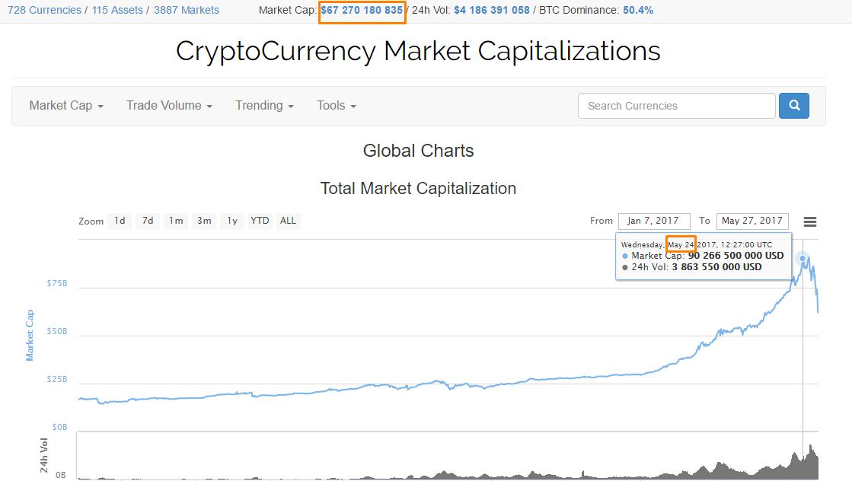 Капитализация рынка криптовалют уменьшилась более чем на $20 млрд