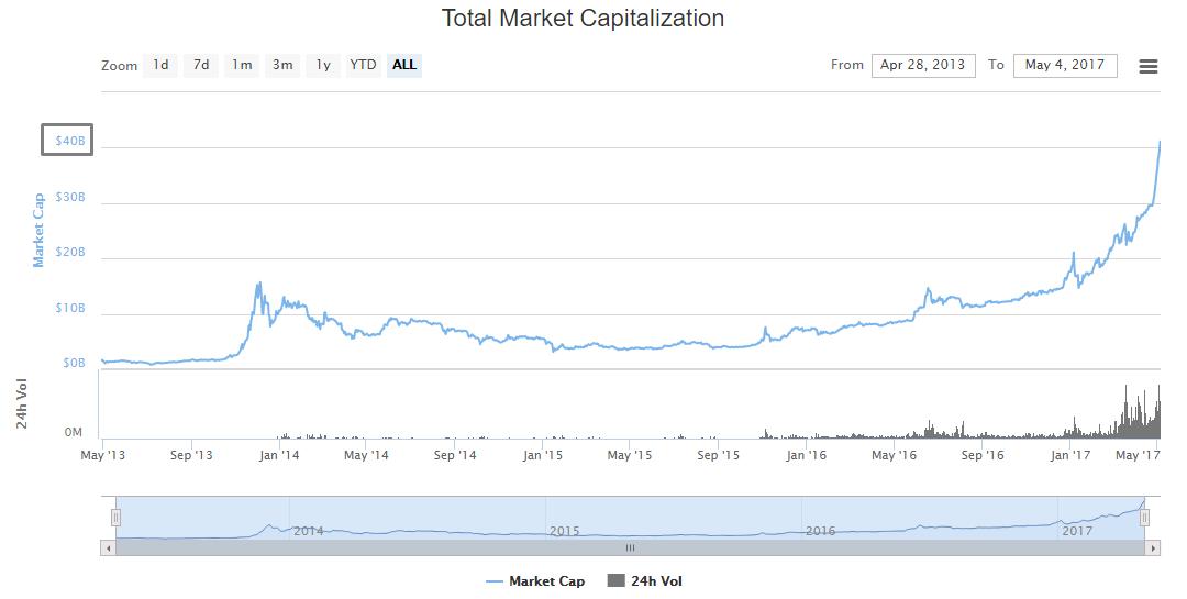 Общая капитализация рынка криптовалют самара бинарные опционы